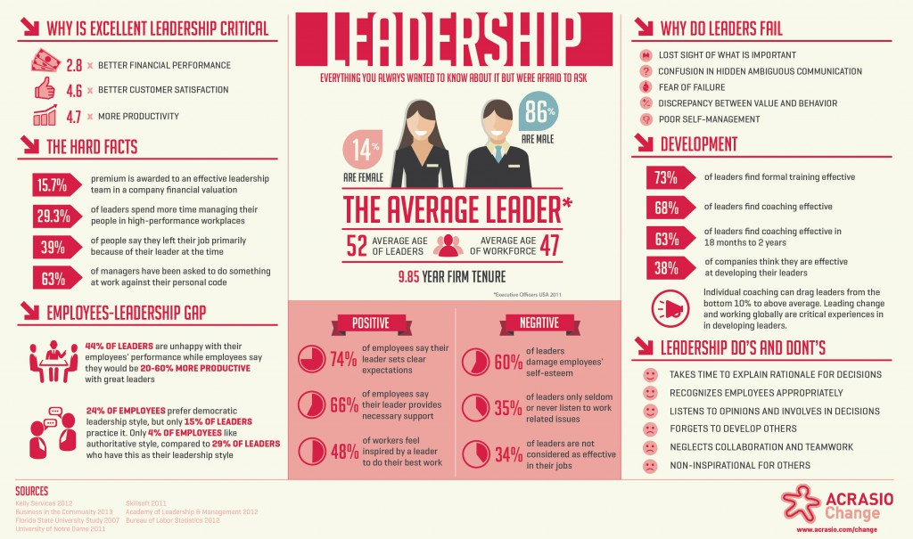 Leadership Skills Infographic