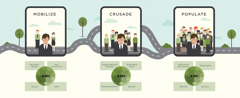 Acrasio Leading Business Change Model